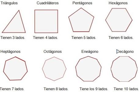 clases de polígonos