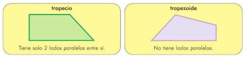 cuadrilateros no paralelogramos