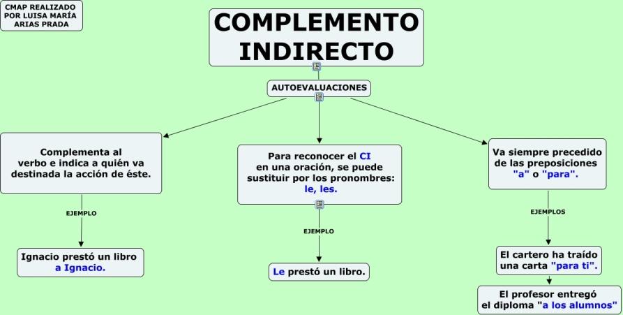 EL COMPLEMENTO INDIRECTO (1)