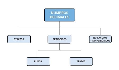 n. decimales