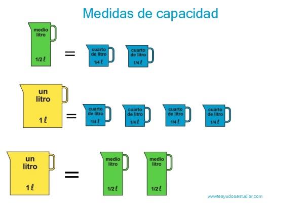 Capacidad y peso for Cuanto es un cuarto