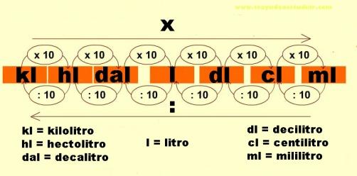 longitud como objeto inteligente-1SI como objeto inteligente-1