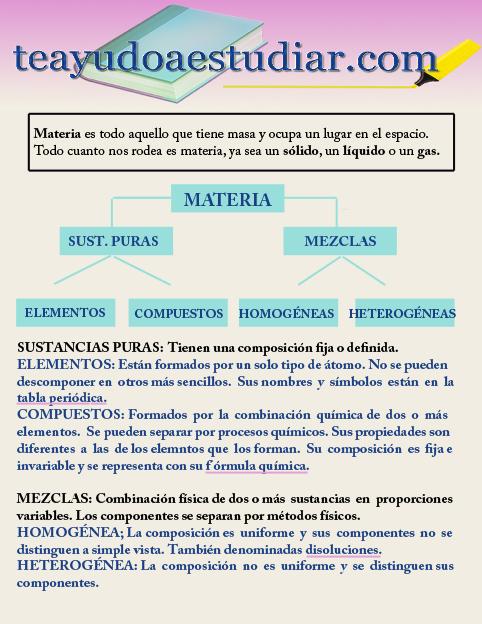 TIPOS DE MATERIA