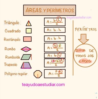 Fórmulas de las áreas