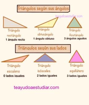 Clases de triángulos